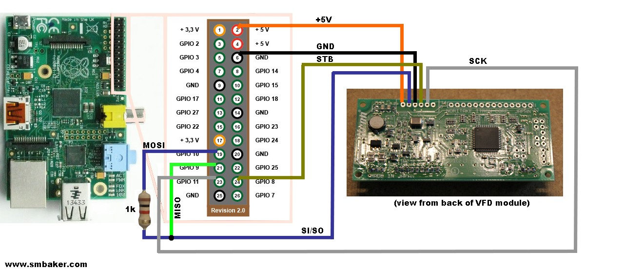 Schematic of Raspberry Pi interfaced to serial VFD module