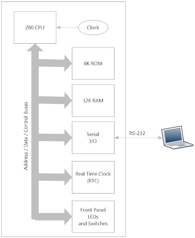 Intro to Z80 Retrocomputing - Dr  Scott M  Baker