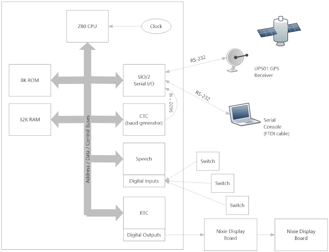 Z80 Retrocomputing 12 Talking Nixie Tube Clock Dr Scott M Baker Circuit Diagrams Diagram